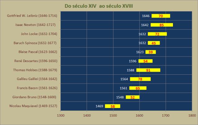 sec XIV - sec XVIII