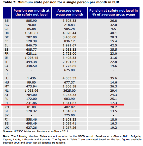 pensions EU